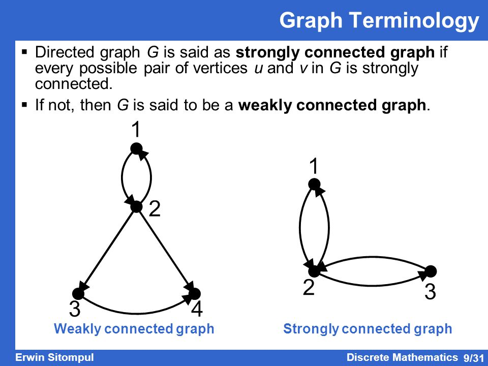Weakly connected graph Strongly connected graph
