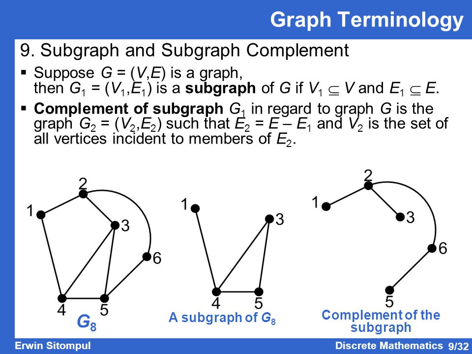 Complement of the subgraph