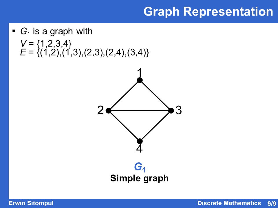 Graph Representation G1 G1 is a graph with V = {1,2,3,4}
