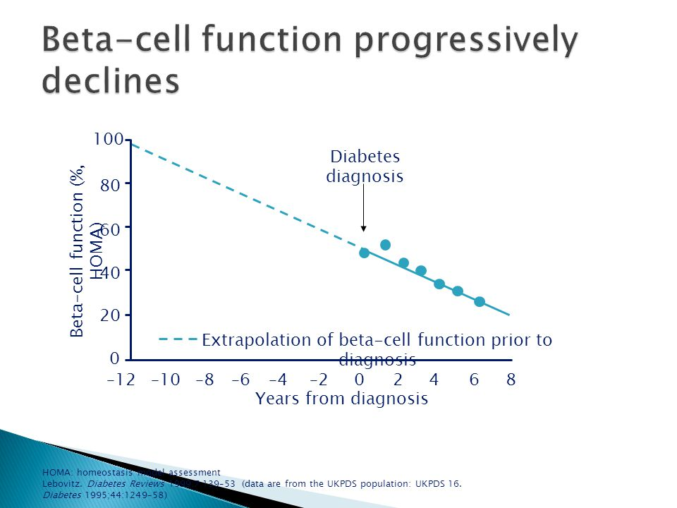Beta-cell function progressively declines