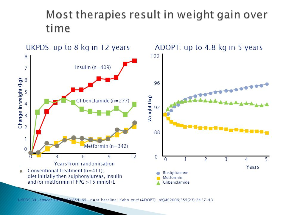 Most therapies result in weight gain over time