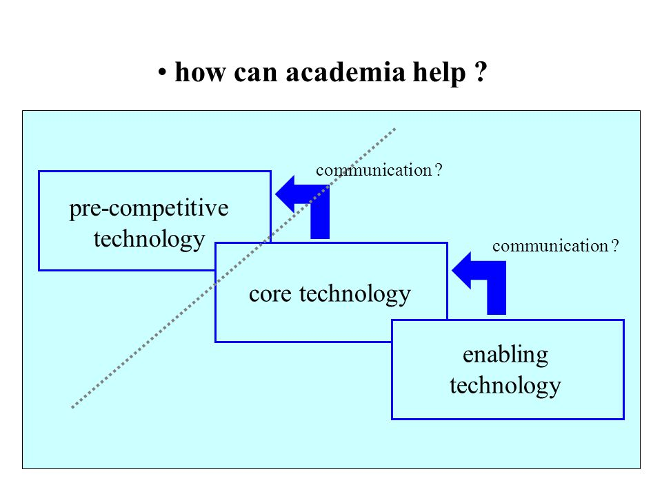 how can academia help pre-competitive technology core technology