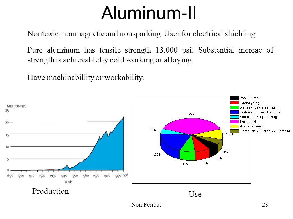 Aluminum-II Nontoxic, nonmagnetic and nonsparking. User for electrical shielding.