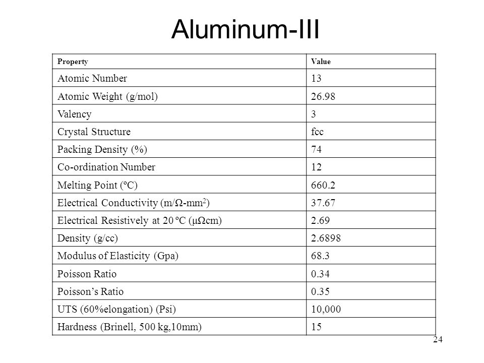 Aluminum-III Atomic Number 13 Atomic Weight (g/mol) 26.98 Valency 3