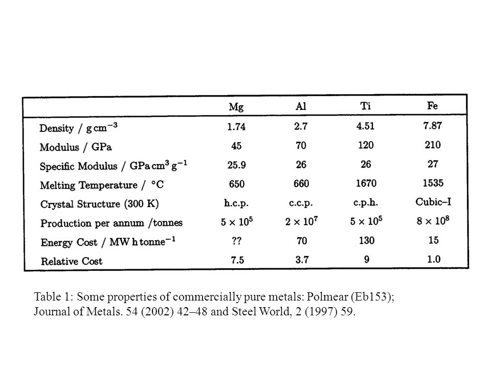 Table 1: Some properties of commercially pure metals: Polmear (Eb153);
