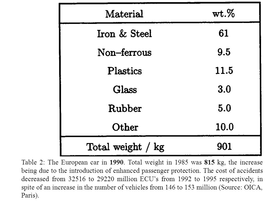 Table 2: The European car in 1990