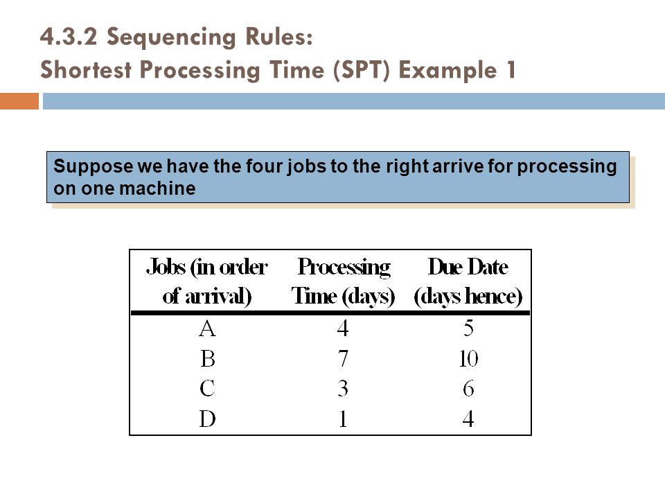 4.3.2 Sequencing Rules: Shortest Processing Time (SPT) Example 1