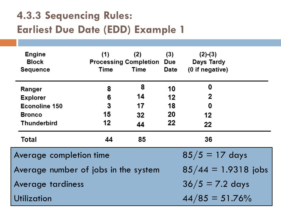 4.3.3 Sequencing Rules: Earliest Due Date (EDD) Example 1