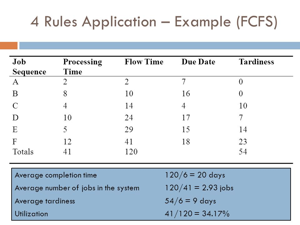 4 Rules Application – Example (FCFS)