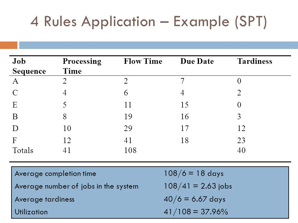 4 Rules Application – Example (SPT)