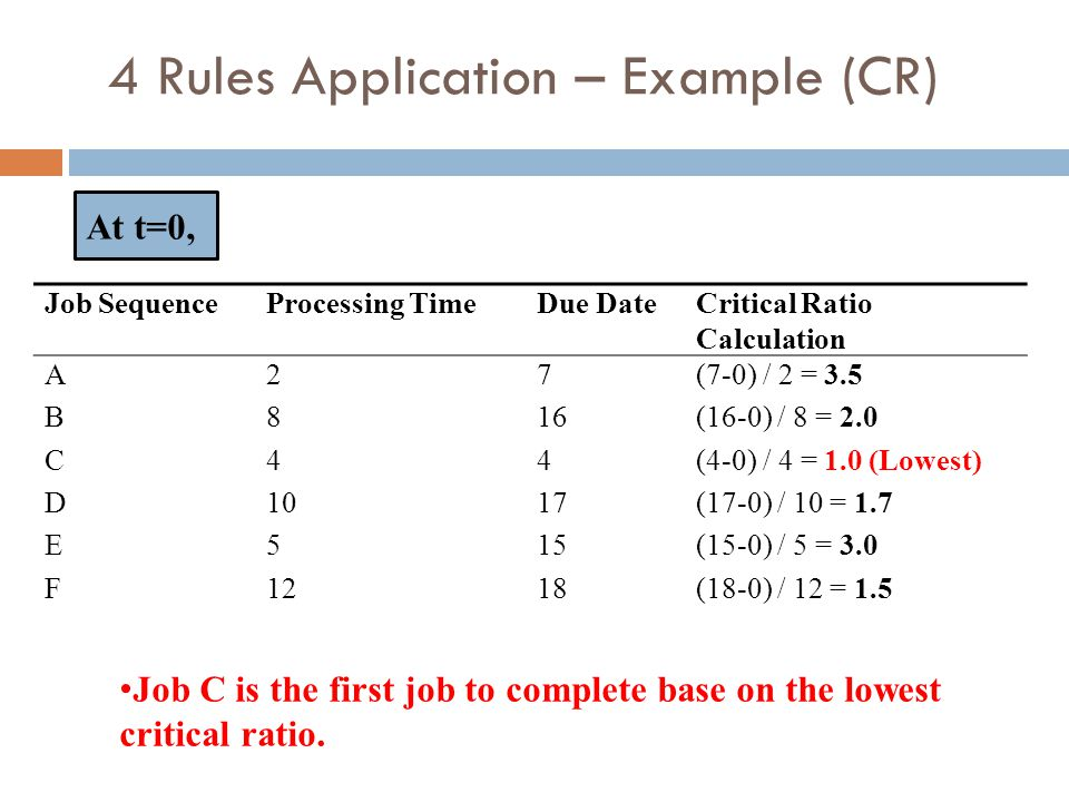 4 Rules Application – Example (CR)