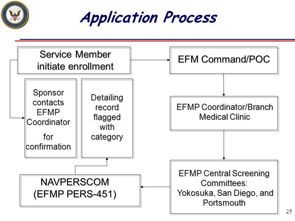 Application Process Service Member initiate enrollment EFM Command/POC