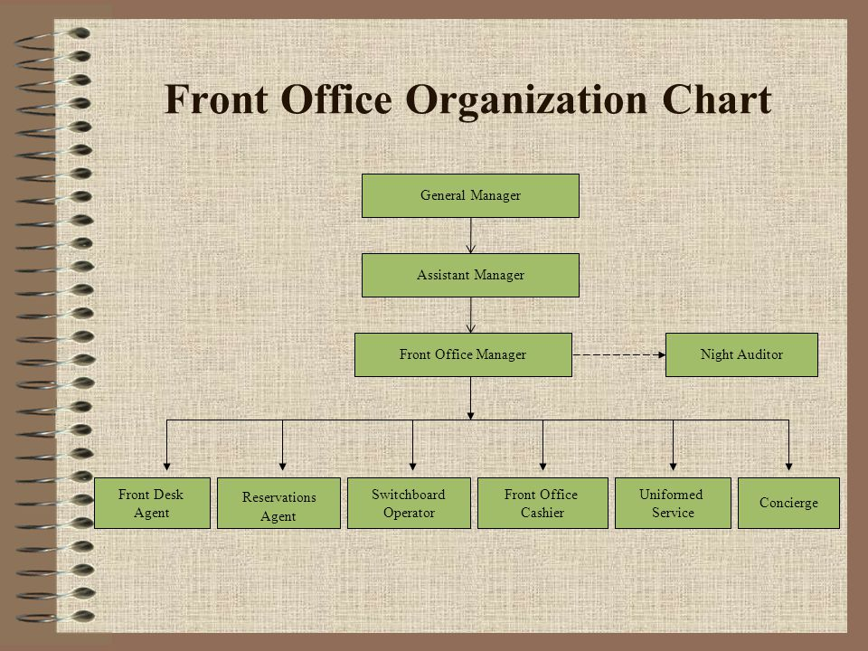 Front office organization chart ppt video online download - Organizational chart of front office department ...