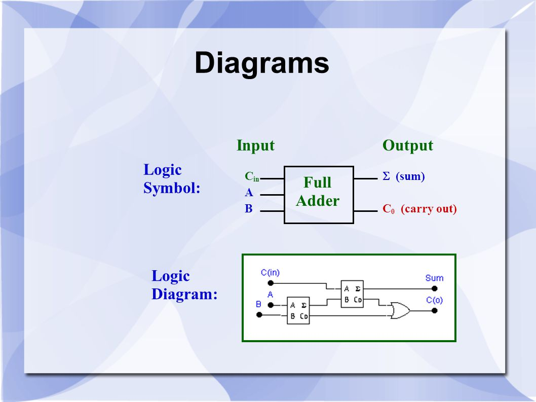 Diagrams Input Output Logic Symbol: Full Adder Logic Diagram: A B