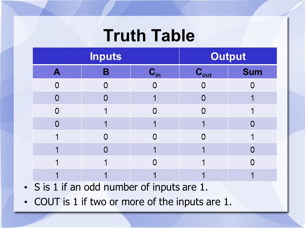 Truth Table Inputs Output S is 1 if an odd number of inputs are 1.