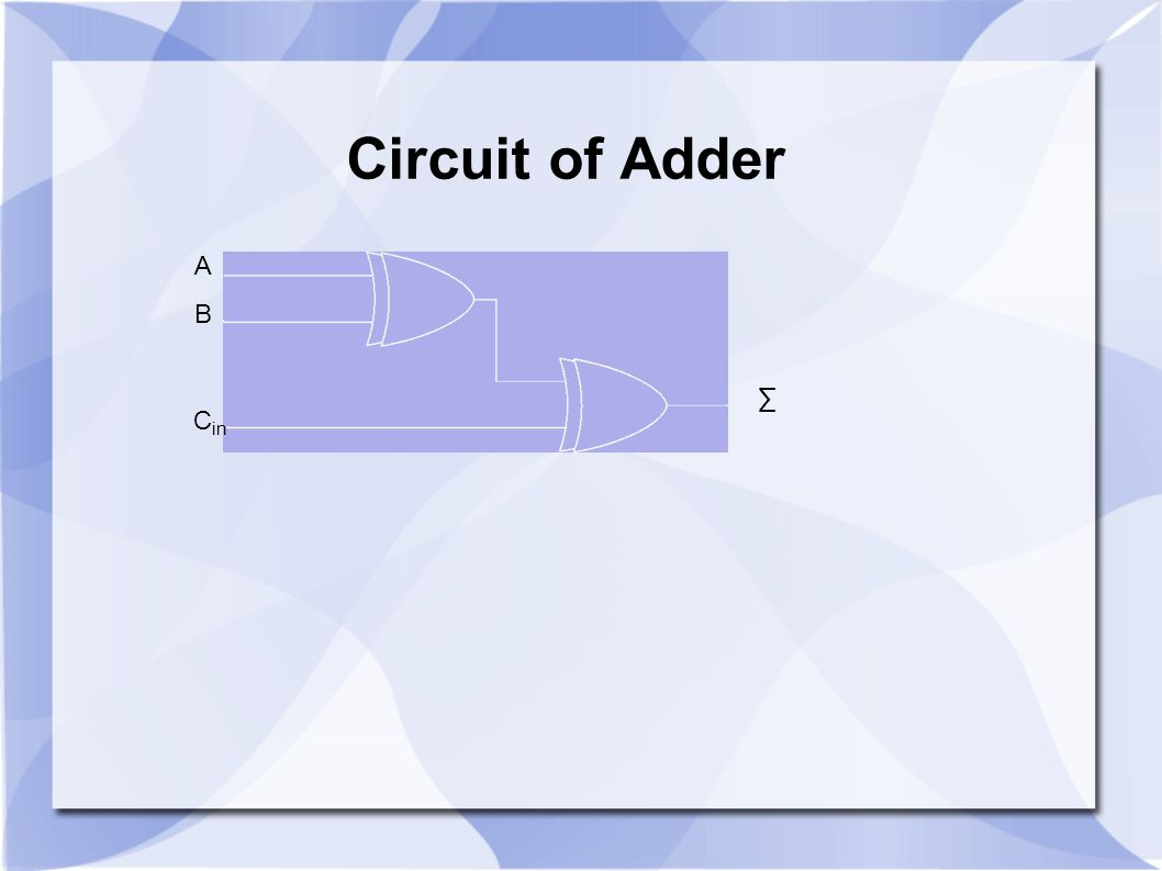 Circuit of Adder A B ∑ Cin