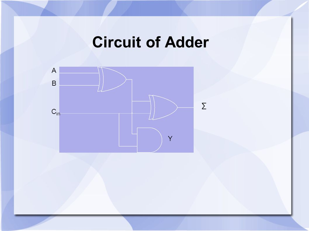 Circuit of Adder A B ∑ Cin Y