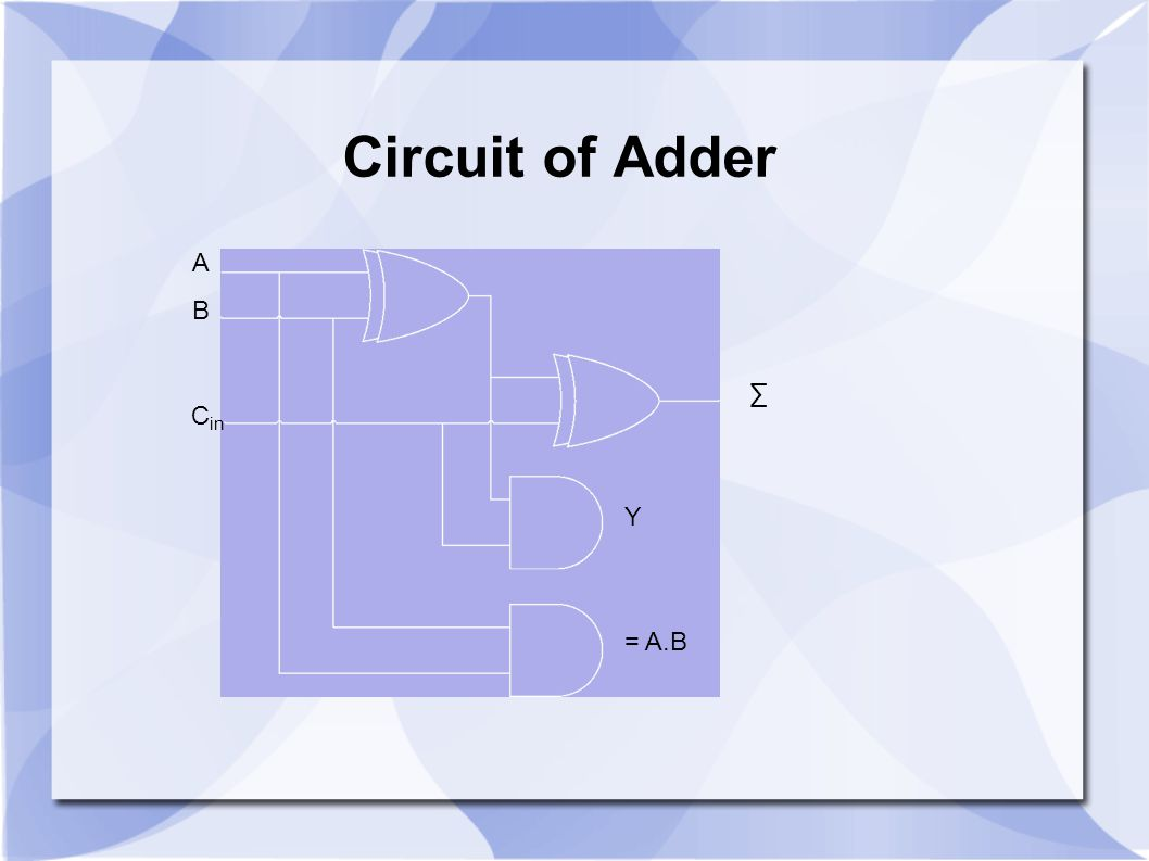 Circuit of Adder A B ∑ Cin Y = A.B