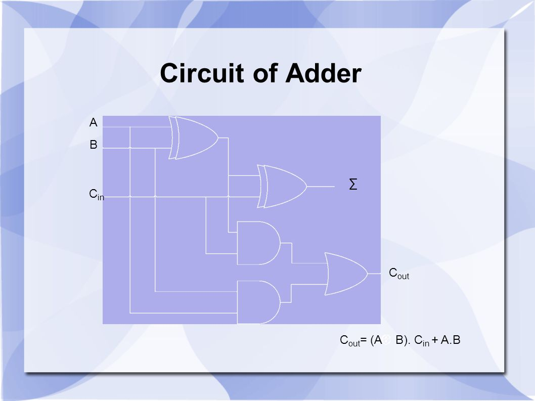 Circuit of Adder A B ∑ Cin Cout Cout= (A B). Cin + A.B