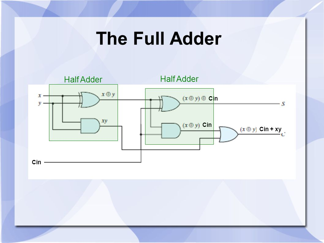 The Full Adder Half Adder Cin Cin + xy
