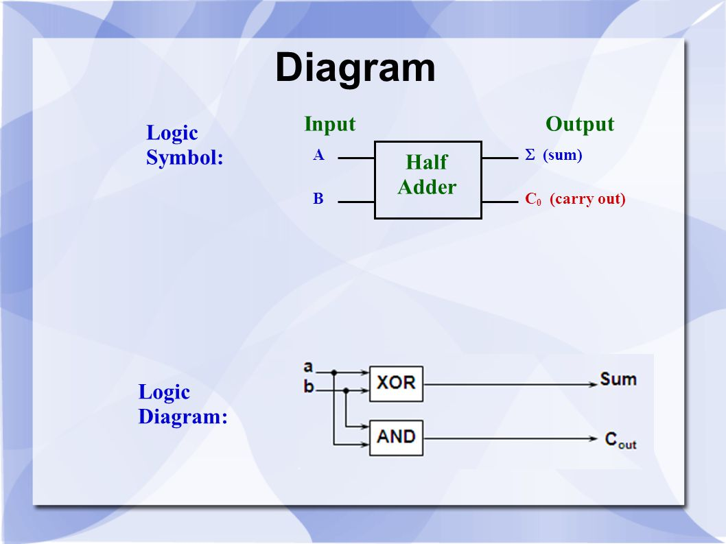 Diagram Input Output Logic Symbol: Half Adder Logic Diagram: A B