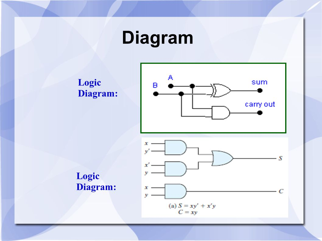 Diagram Logic Diagram: Logic Diagram: