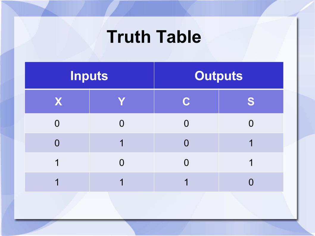 Truth Table Inputs Outputs X Y C S 1