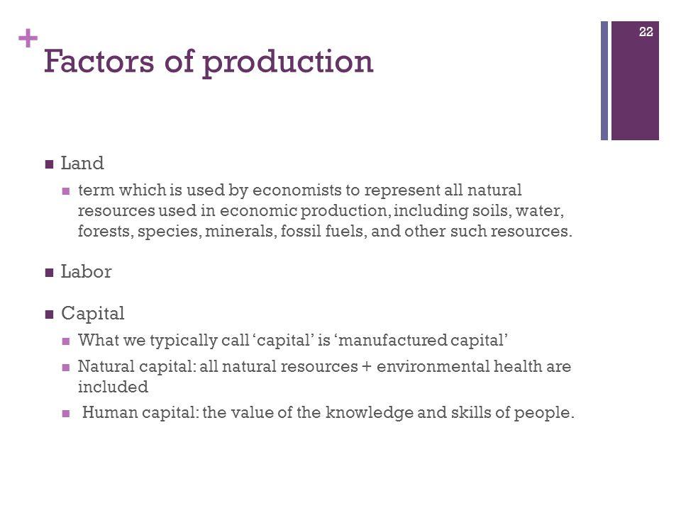 Factors of production Land Labor Capital