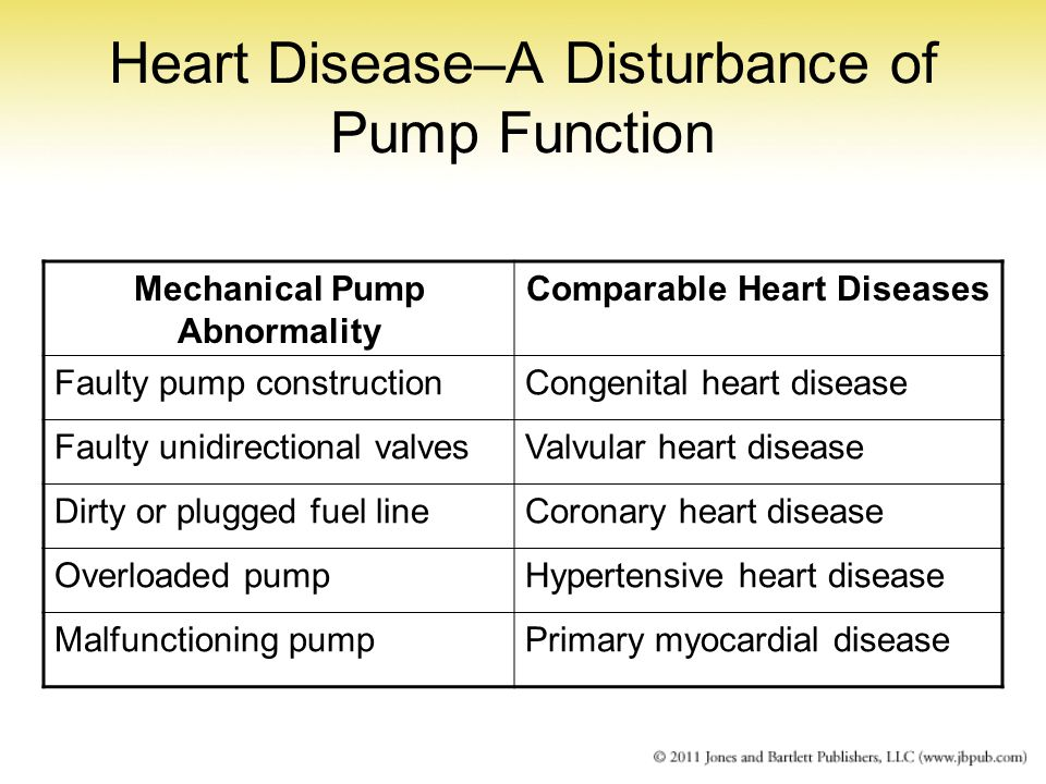 Heart Disease–A Disturbance of Pump Function