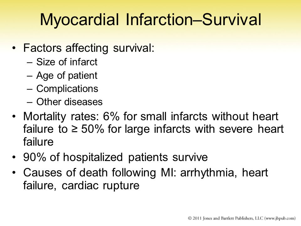 Myocardial Infarction–Survival