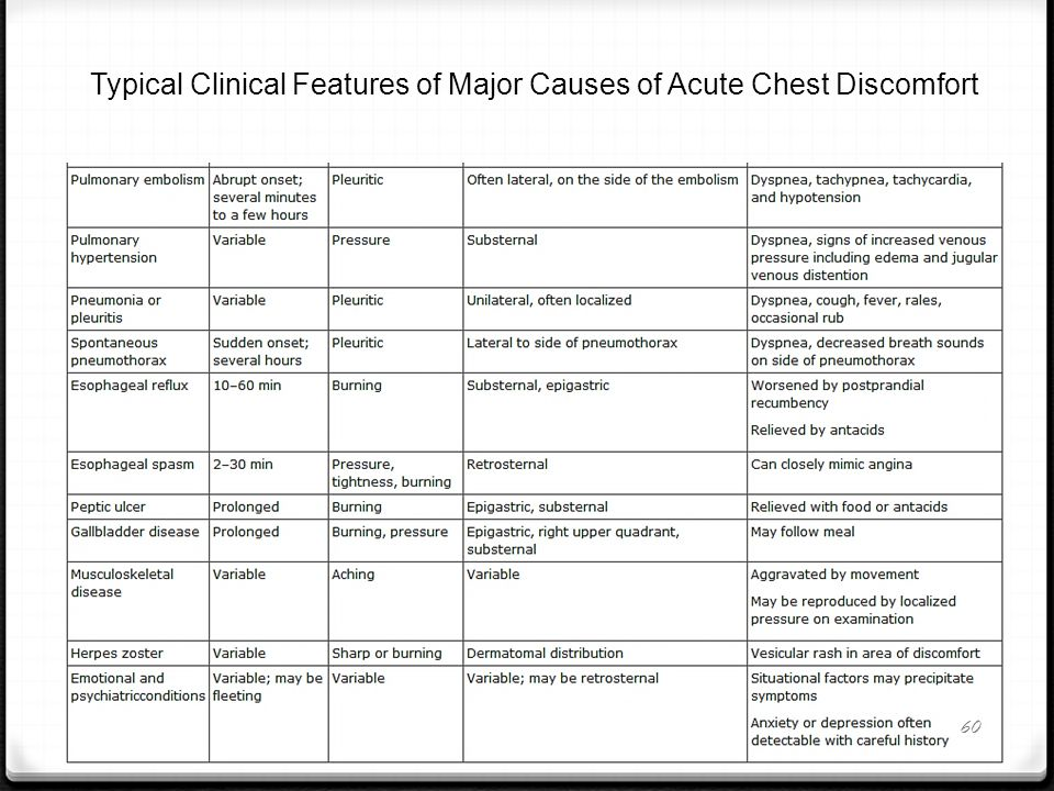 Typical Clinical Features of Major Causes of Acute Chest Discomfort