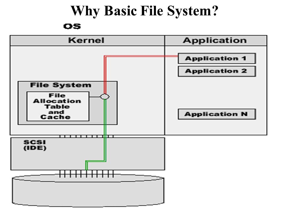 Why Basic File System