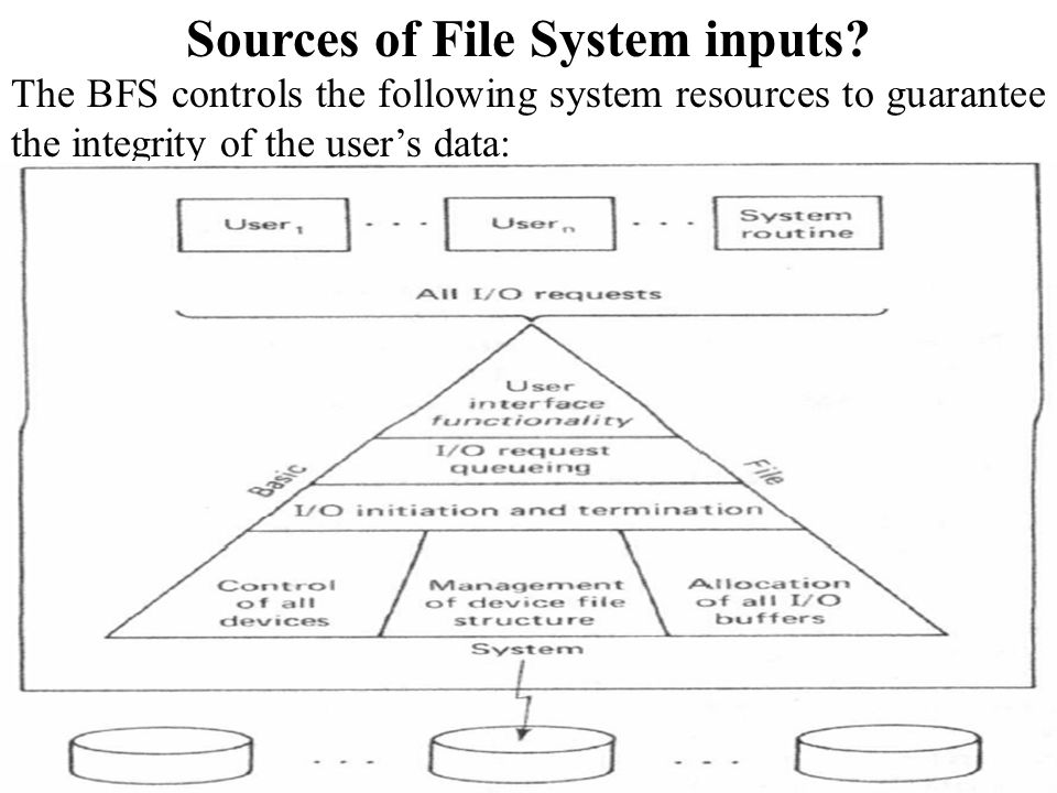 Sources of File System inputs