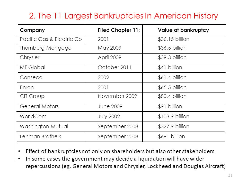 2. The 11 Largest Bankruptcies In American History