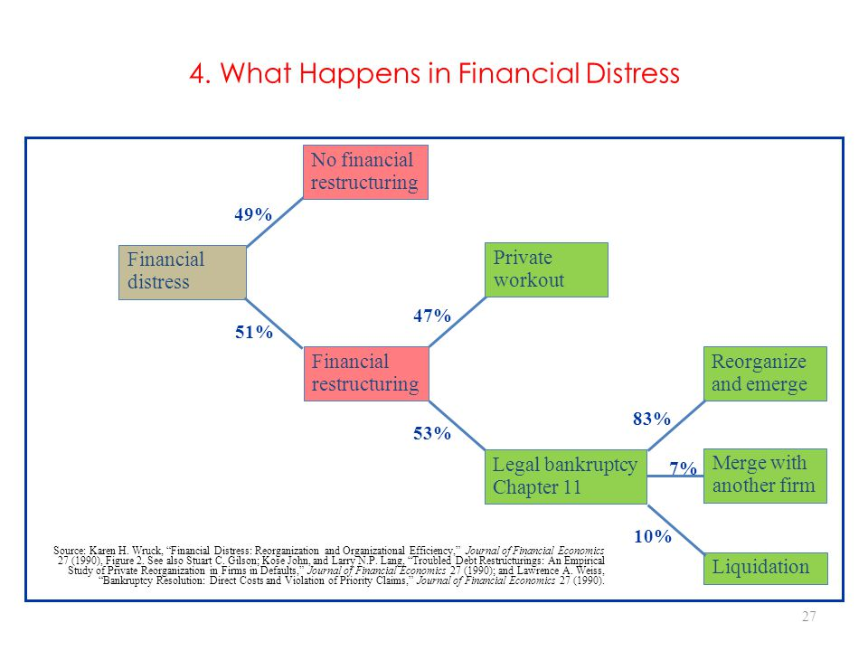 4. What Happens in Financial Distress
