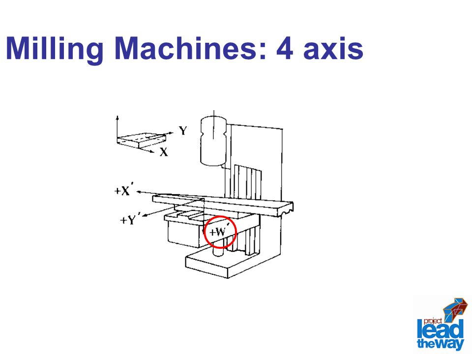 Milling Machines: 4 axis
