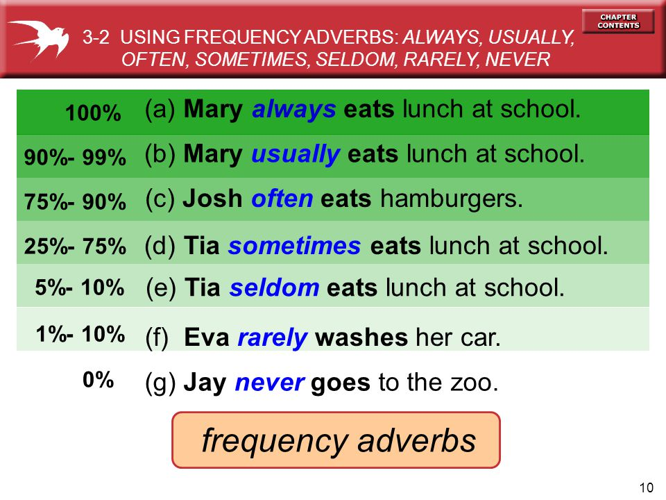 frequency adverbs (d) Tia sometimes eats lunch at school.