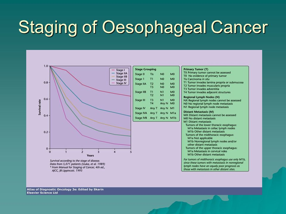 Staging of Oesophageal Cancer
