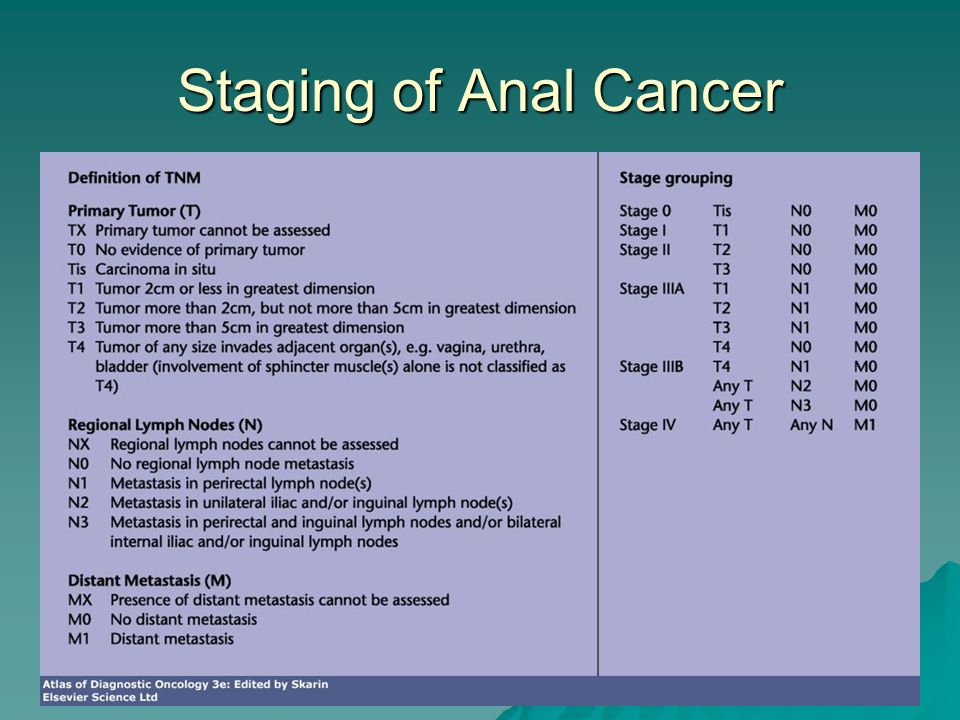 Staging of Anal Cancer