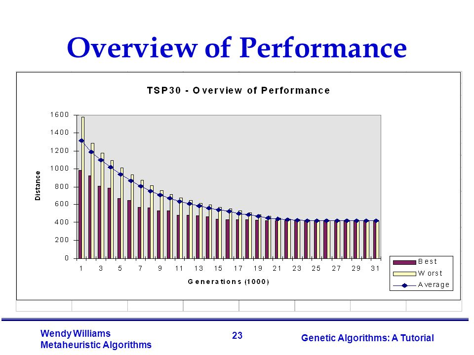 Overview of Performance