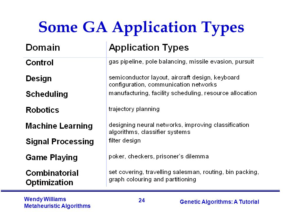 Some GA Application Types