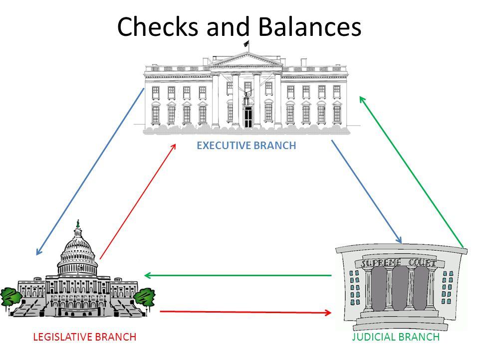 Checks and Balances EXECUTIVE BRANCH LEGISLATIVE BRANCH
