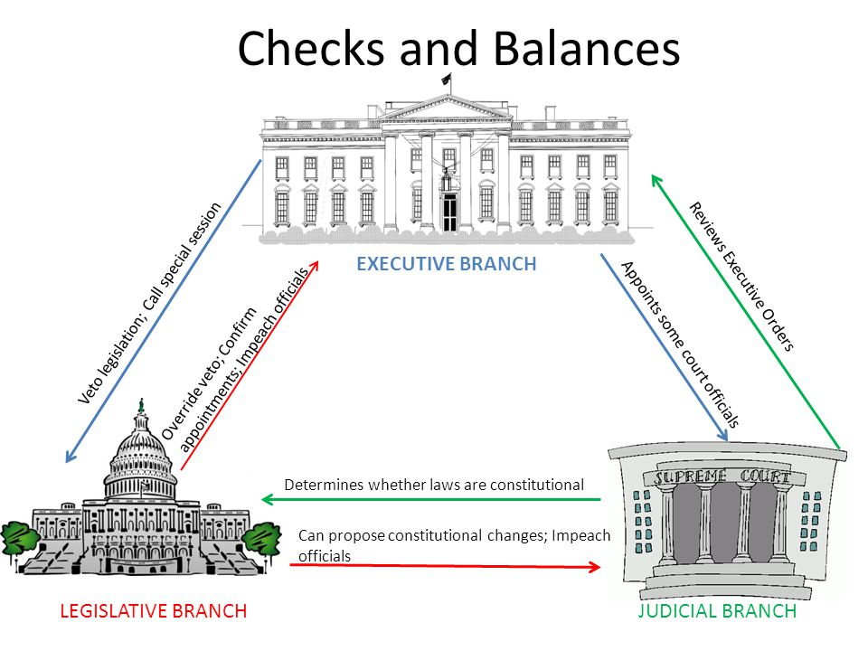 the checks and balances in the constitutional interpretation Definition of executive-judicial checks and balances to determine if it violates the constitution judicial interpretation is the power to determine the.