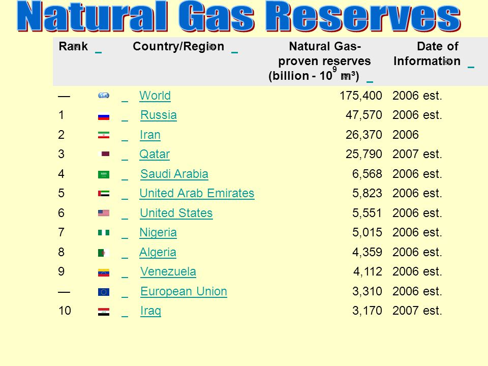 Natural Gas- proven reserves (billion - 109 m³)