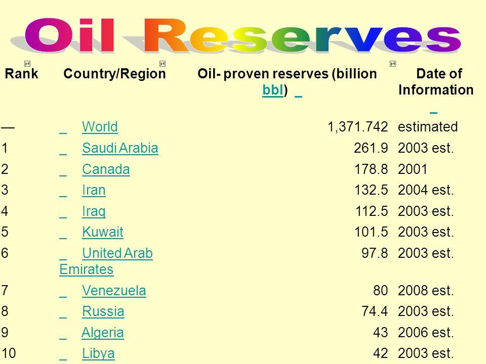 Oil- proven reserves (billion bbl)