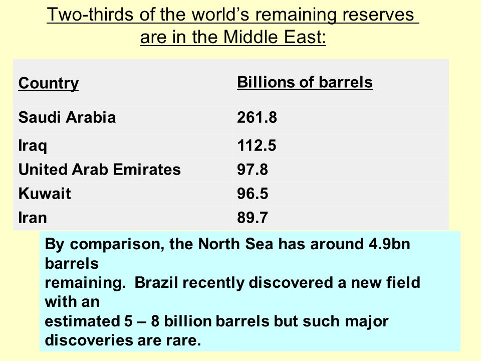 Two-thirds of the world's remaining reserves