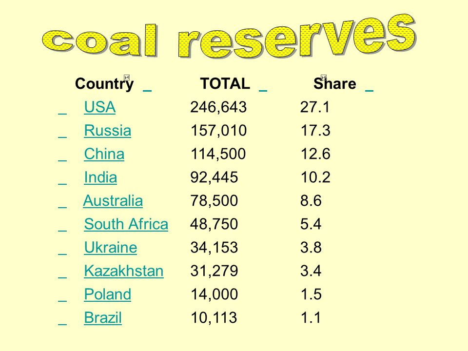 coal reserves Country TOTAL Share USA 246,643 27.1 Russia 157,010 17.3