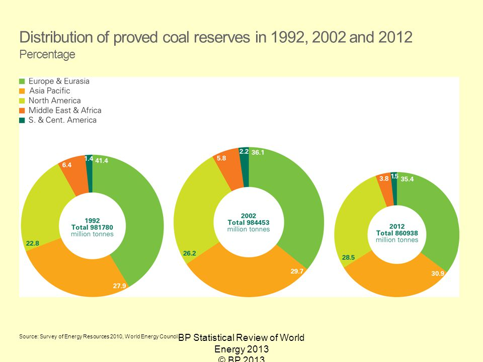 BP Statistical Review of World Energy 2013