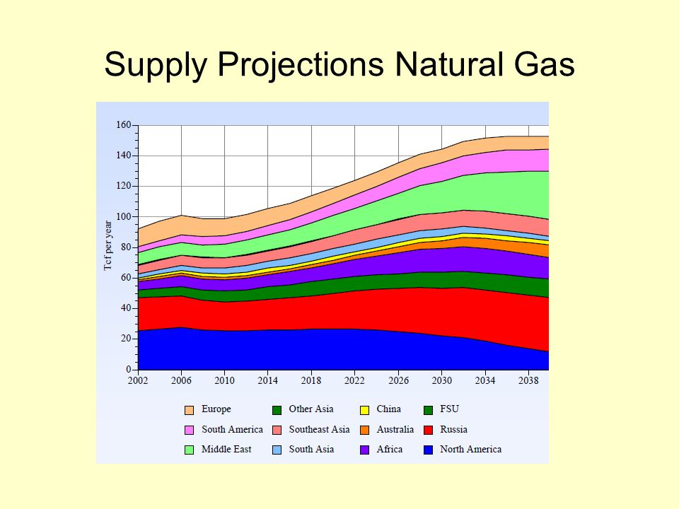 Supply Projections Natural Gas