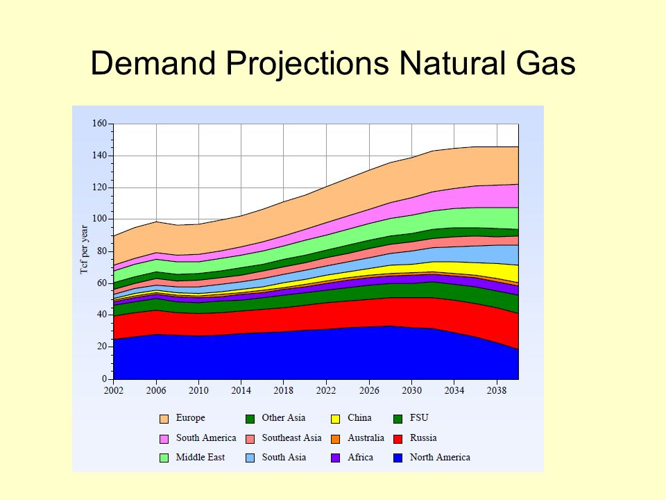Demand Projections Natural Gas